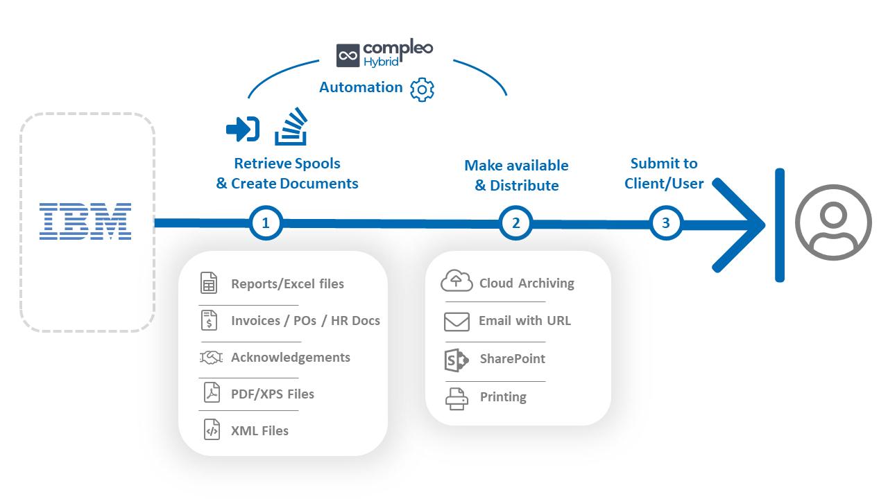 Transform IBM AS/400 Spool Files Workflow