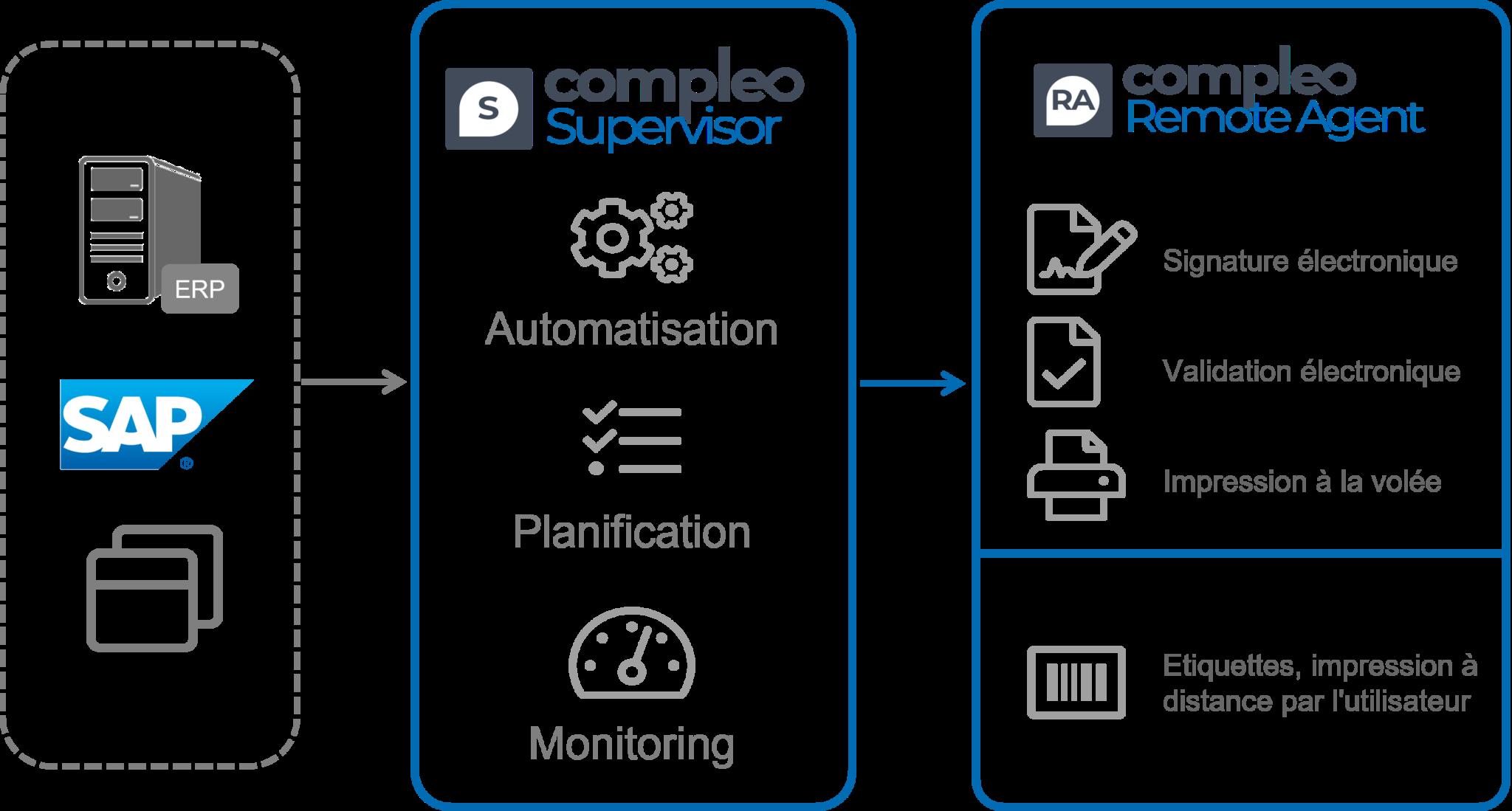 schema module Compleo remote agent