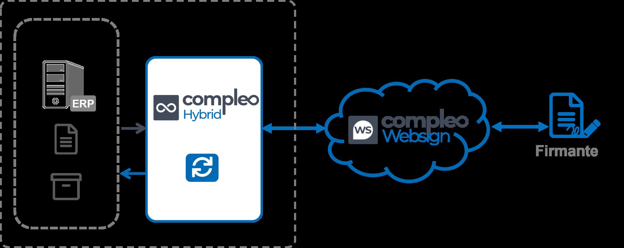 Compleo websign module
