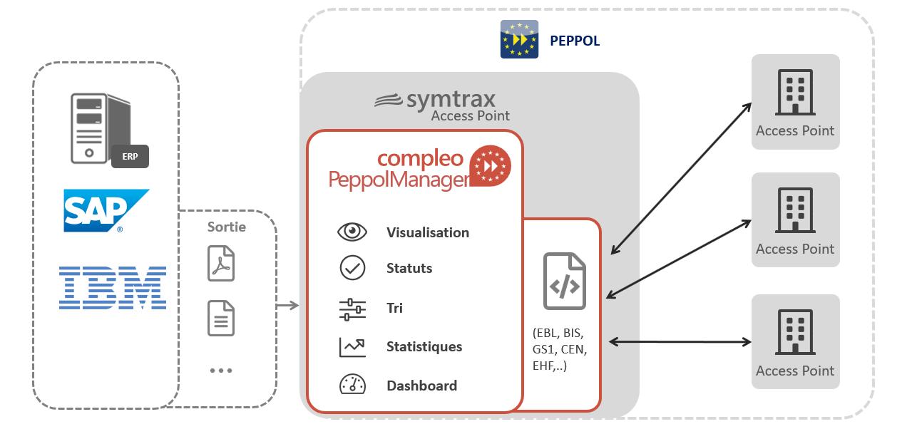 Adaptez vos processus de facturation électronique à PEPPOL