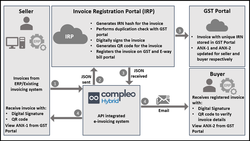 gst e-invoicing process flow diagram architecture