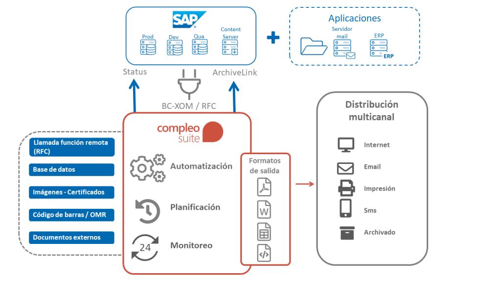 Gestión documental externa a SAP