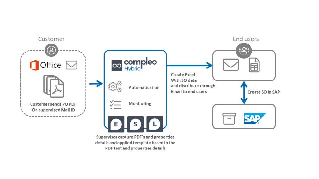 PO to SO automation process