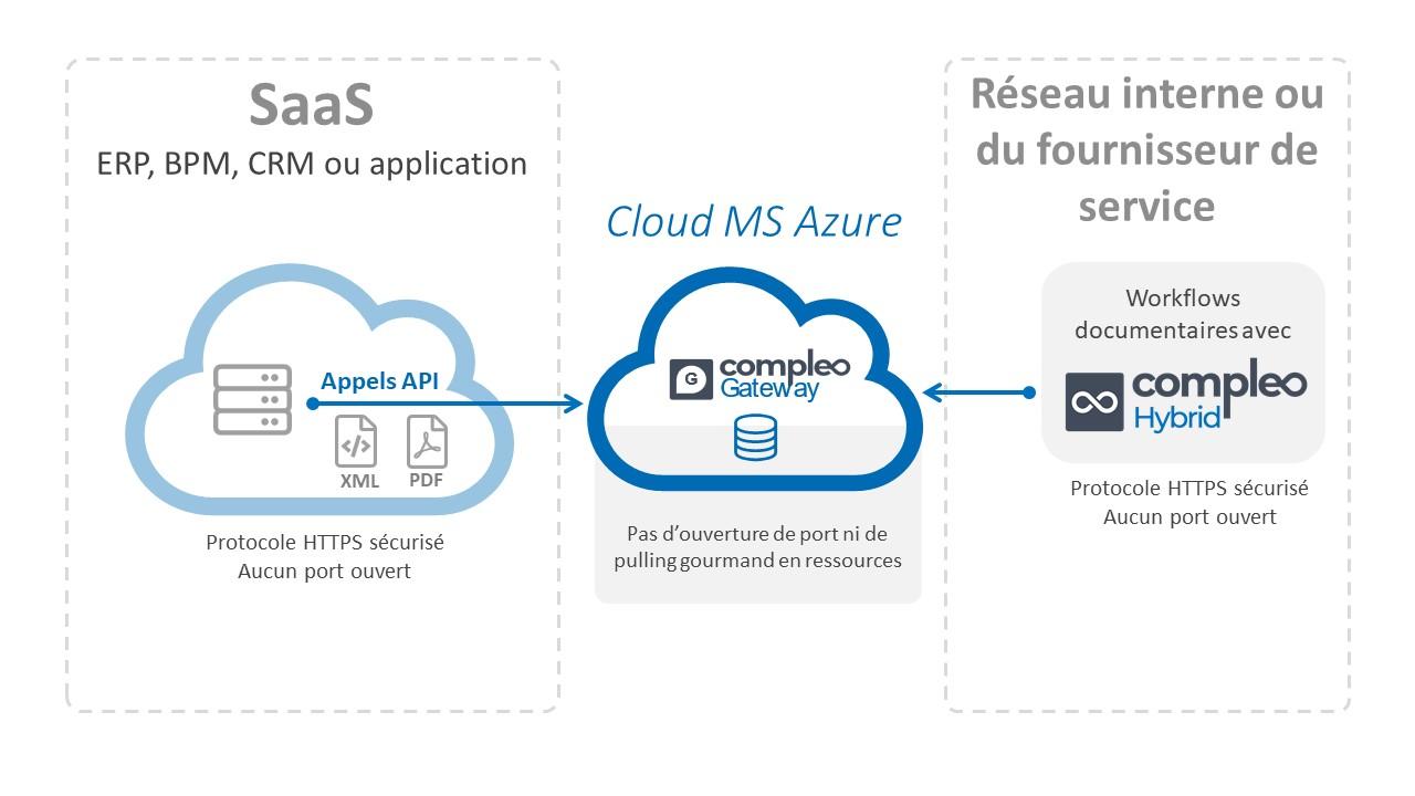 Application cloud de gestion documentaire