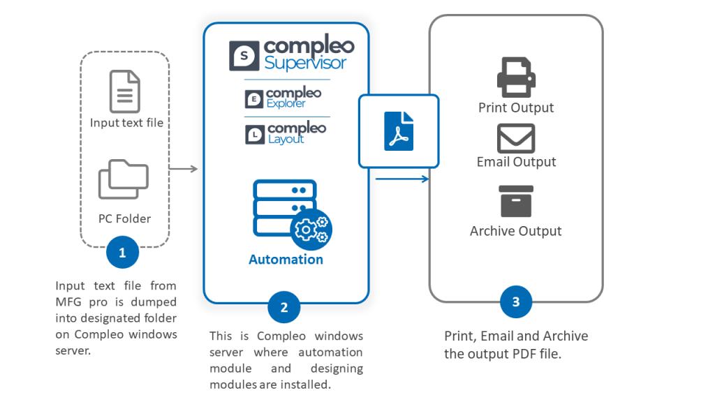 Architecture: Automating Document Digitization