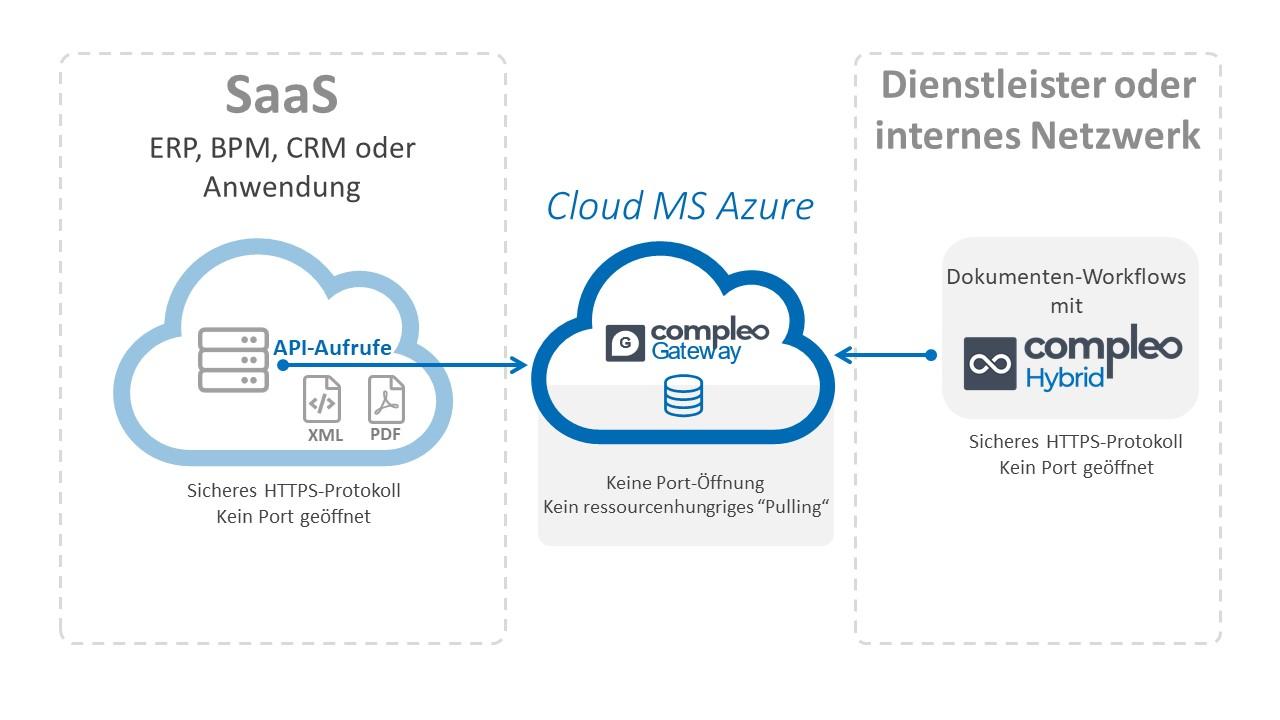 Cloud-Anwendung für Dokumentenverwaltung