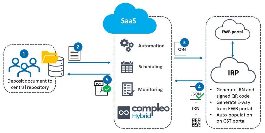 SAAS model e-invoicing gst architecture