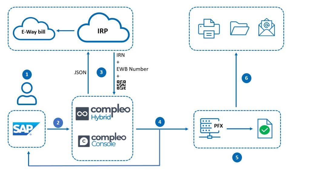 E-invoicing and Digital Signature architecture