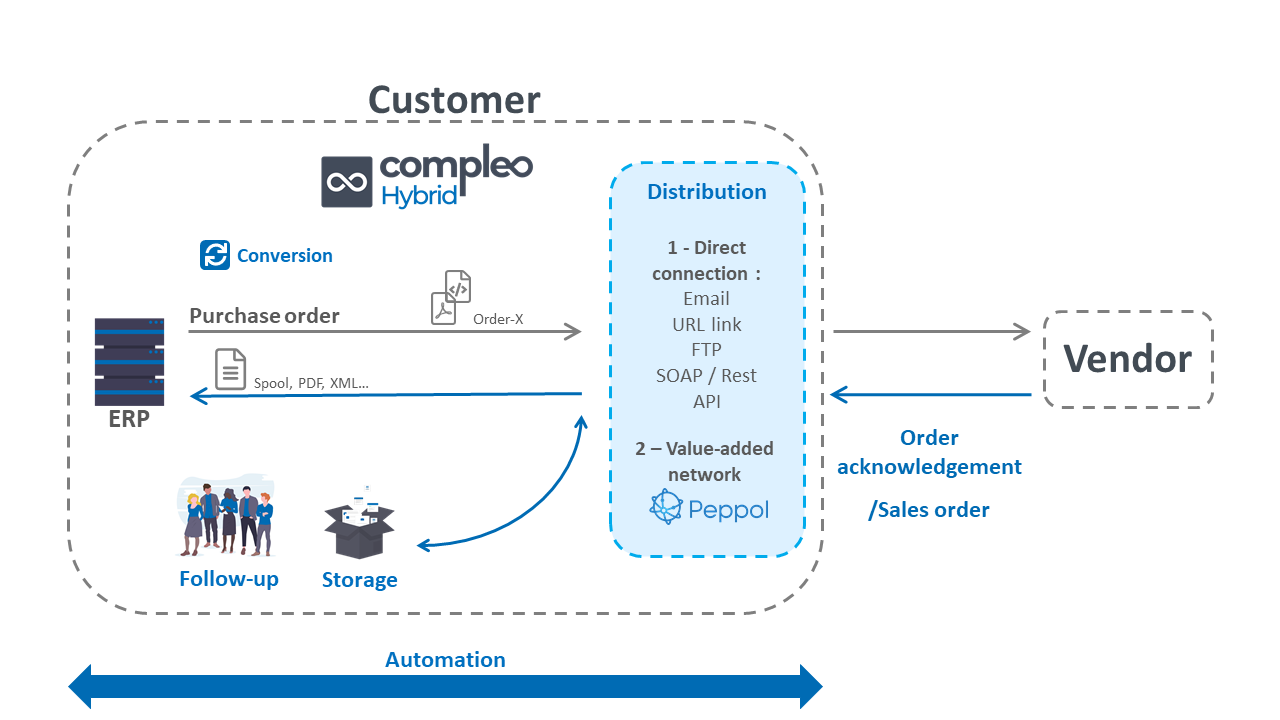 Compleo Hybrid process your purchase orders into the Order-X format