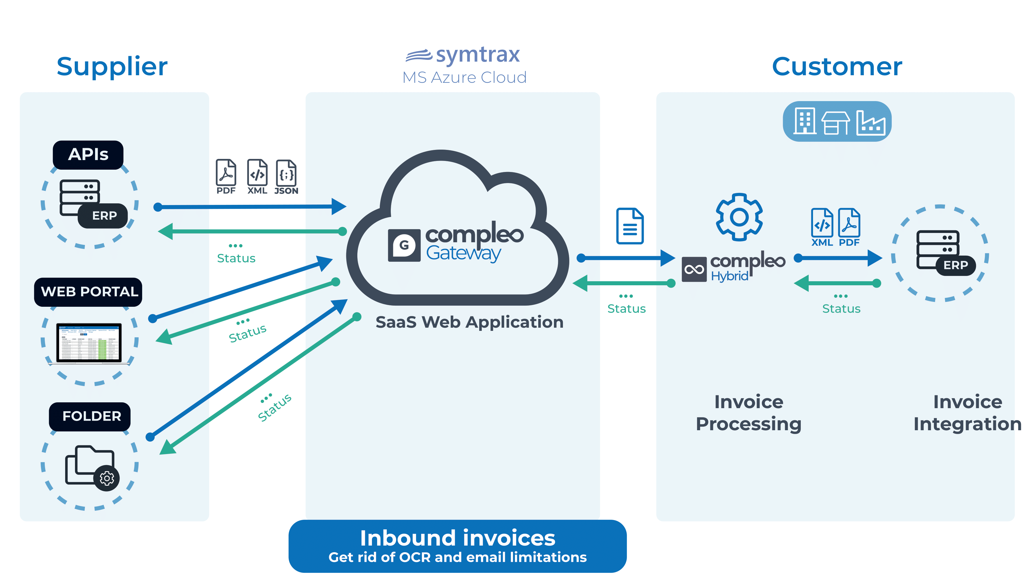 Compleo Gateway Schema for AP Invoice Automation
